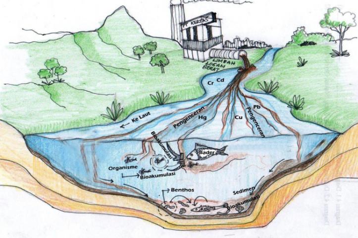 Limbah pabrik yang dibuang ke sungai.