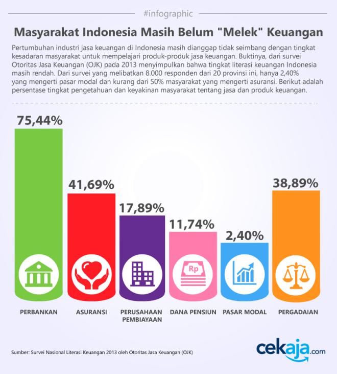 Diambil dari: https://www.cekaja.com/info/masyarakat-indonesia-masih-belum-melek-keuangan/