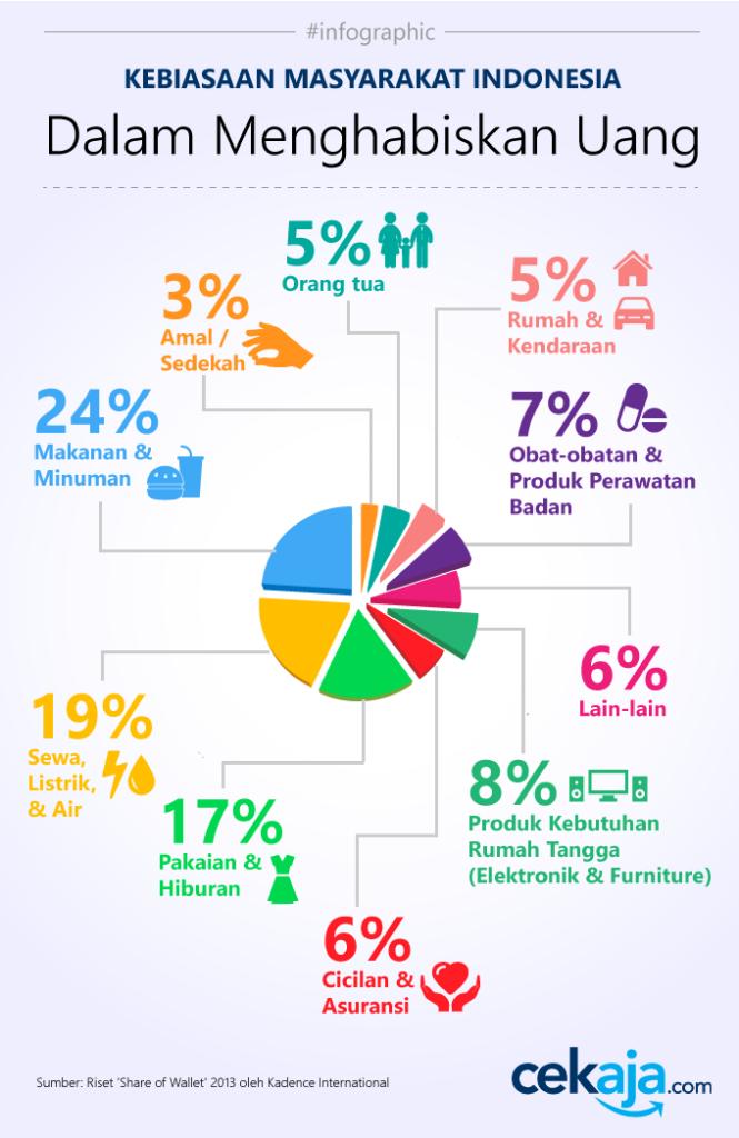Sumber: https://www.cekaja.com/info/infografis-ini-kebiasaan-mayoritas-orang-indonesia-dalam-menghabiskan-uang/
